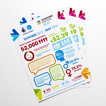 Lottery Together For You - A4 Flyer - Leaflet and Flyer Printing - Belfast Printing - Kaizen Print