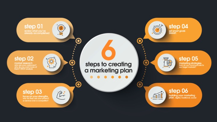 Creating a robust marketing plan - Connor McAuley, MD at Kaizen Print https://kaizenprint.co.uk